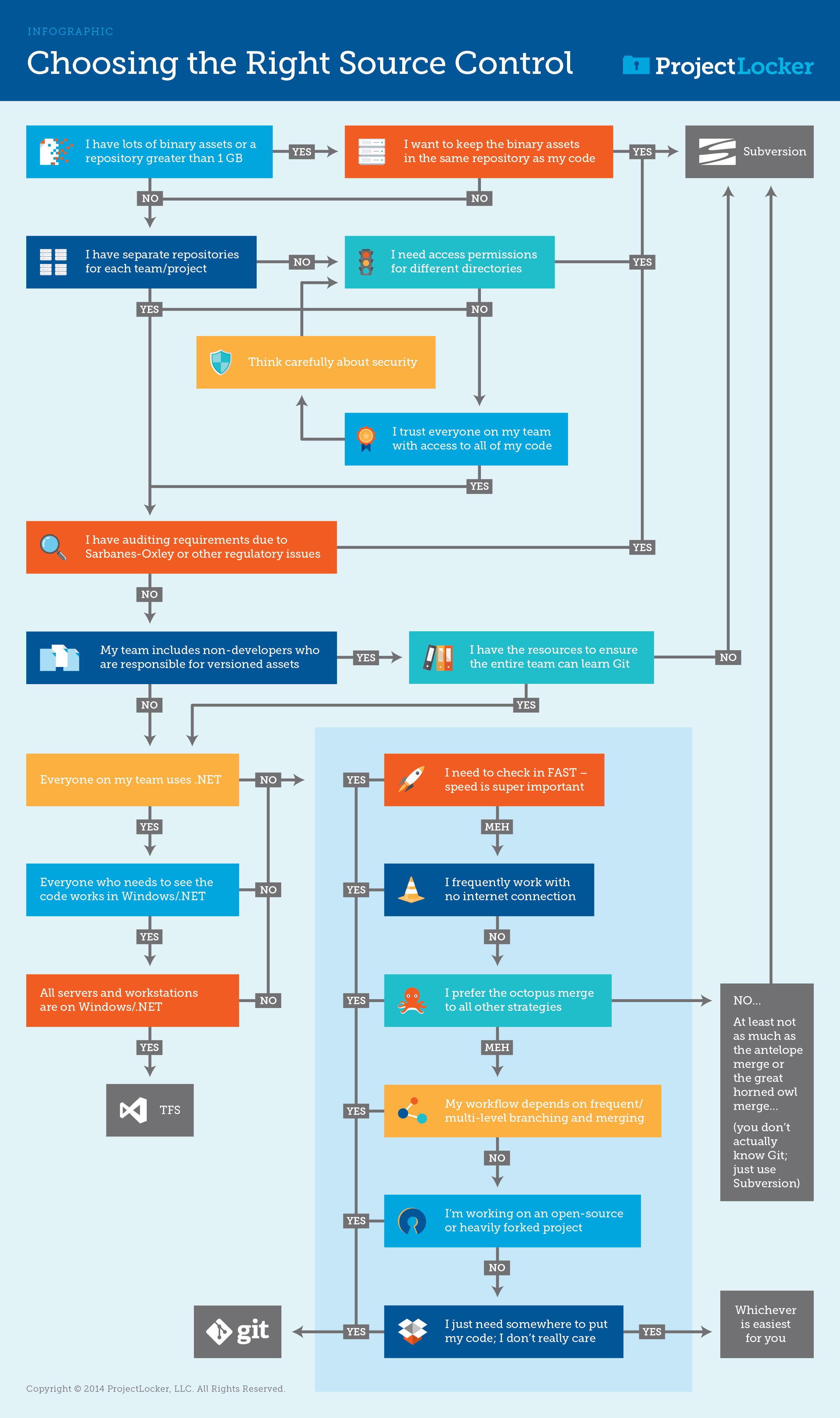 Infographic choosing the right source control pooptronica